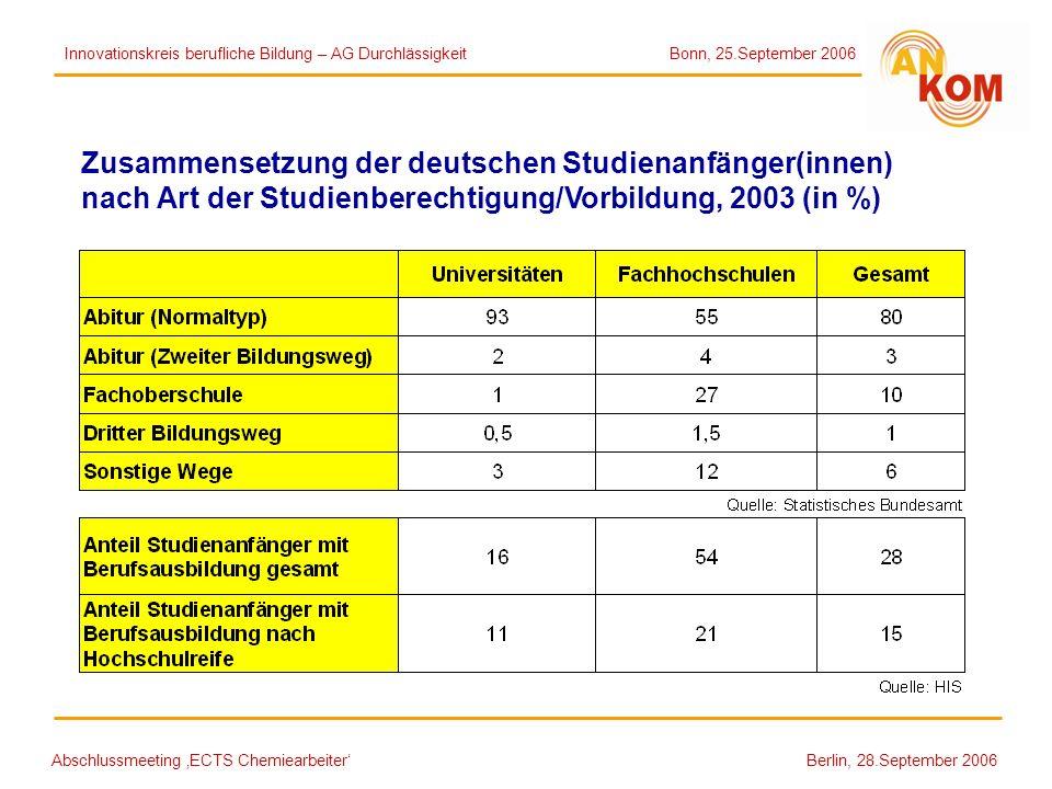 Zusammensetzung der deutschen Studienanfänger(innen)