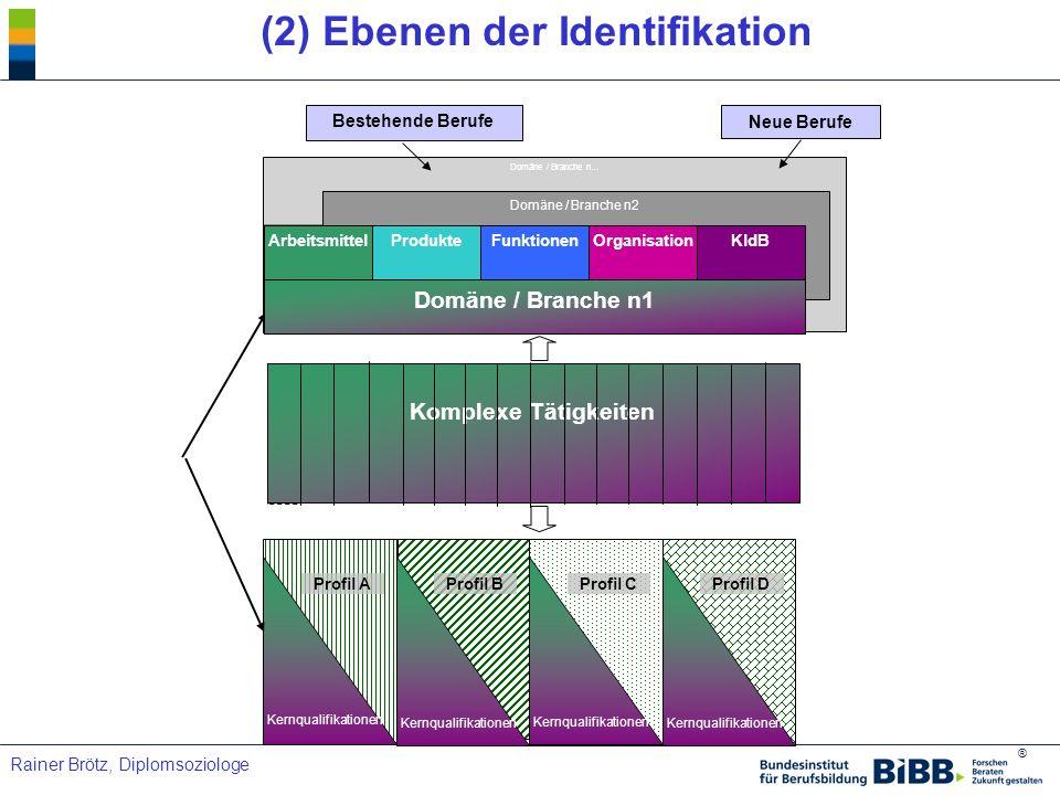 (2) Ebenen der Identifikation