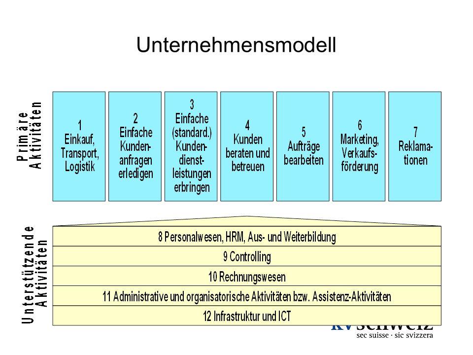 Unternehmensmodell