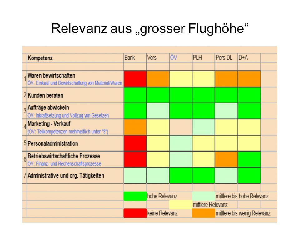 """Relevanz aus """"grosser Flughöhe"""