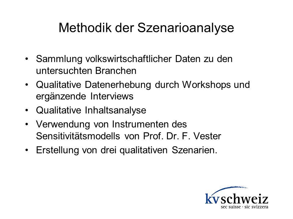 Methodik der Szenarioanalyse