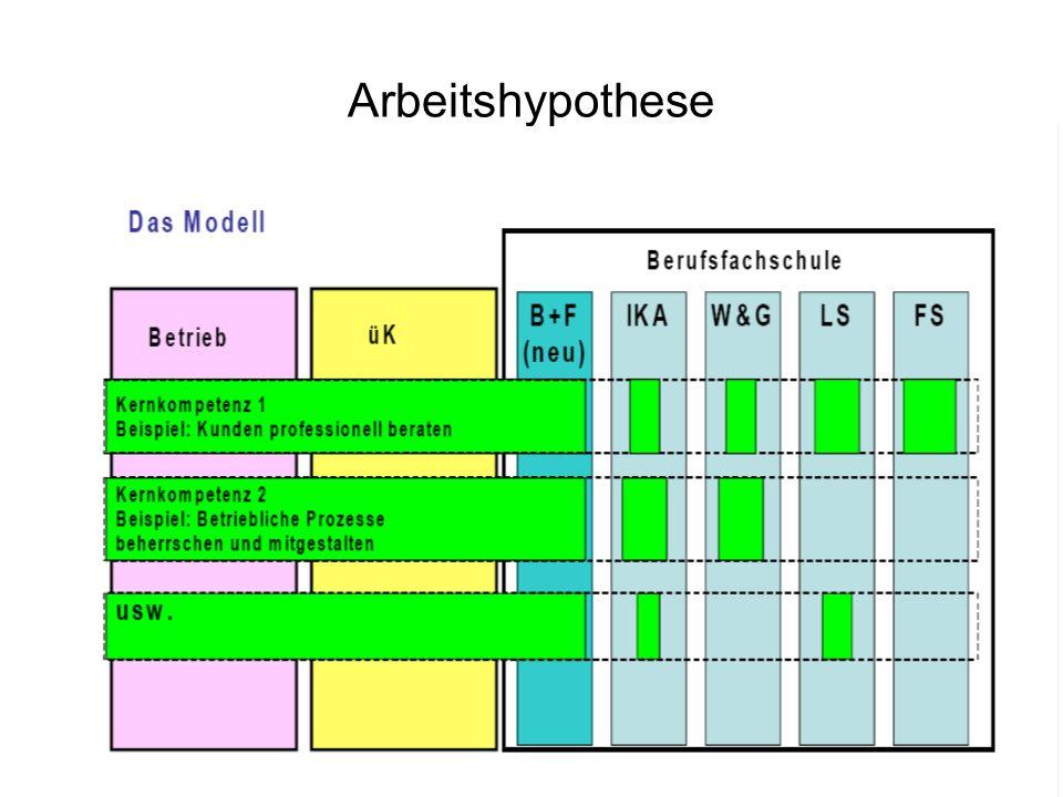 Arbeitshypothese