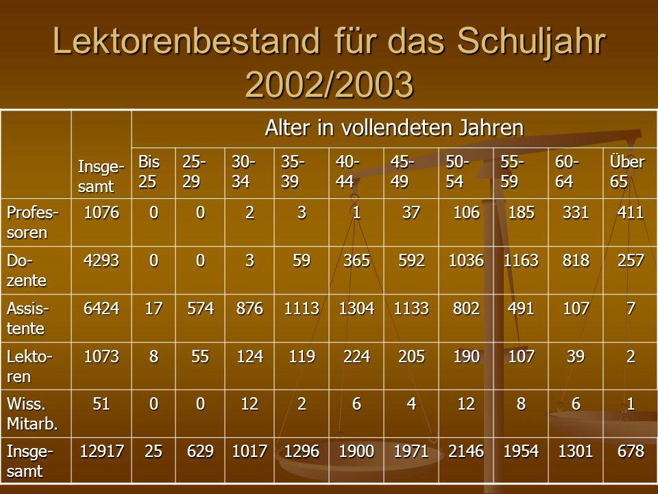 Lektorenbestand für das Schuljahr 2002/2003