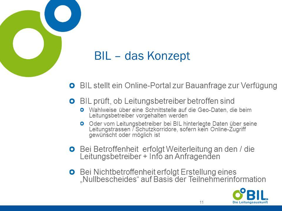 BIL – das Konzept BIL stellt ein Online-Portal zur Bauanfrage zur Verfügung. BIL prüft, ob Leitungsbetreiber betroffen sind.