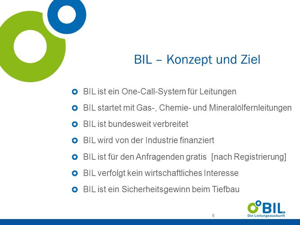 BIL – Konzept und Ziel BIL ist ein One-Call-System für Leitungen