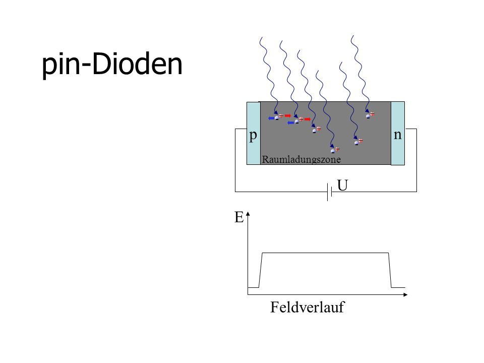 pin-Dioden + - p n U Raumladungszone E Feldverlauf