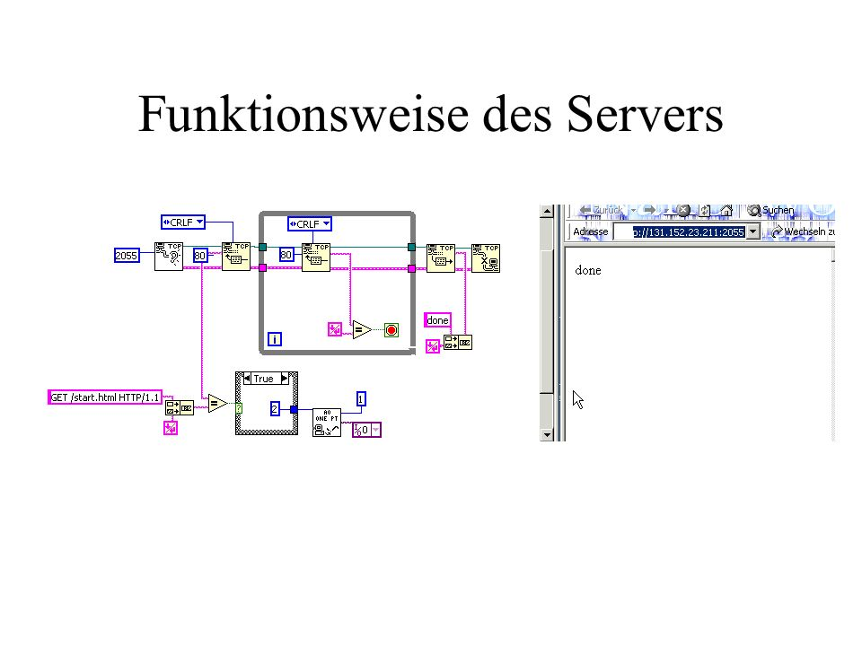 Funktionsweise des Servers