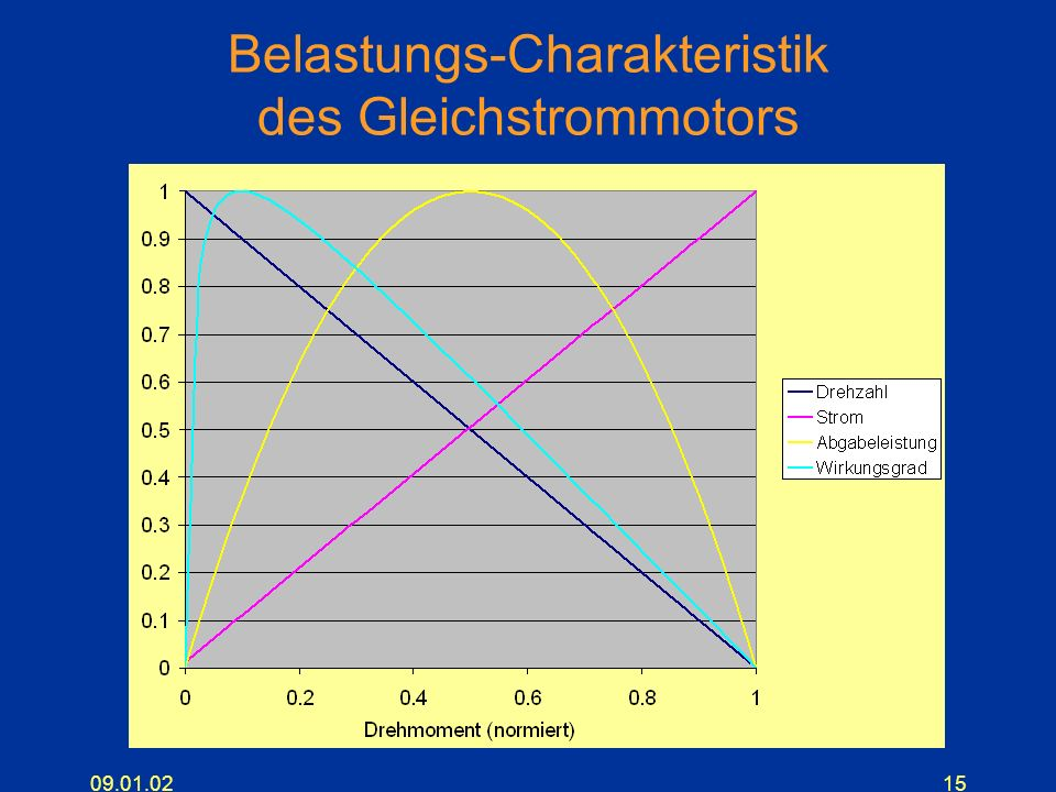 Belastungs-Charakteristik des Gleichstrommotors