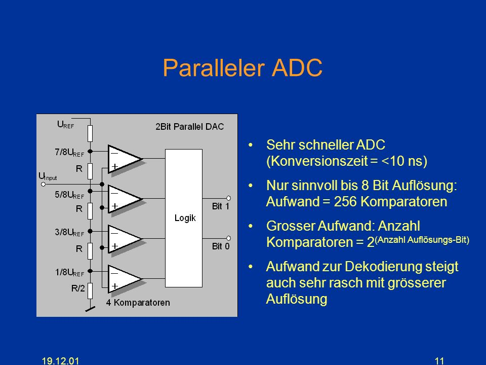 Paralleler ADC Sehr schneller ADC (Konversionszeit = <10 ns)