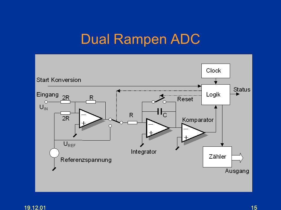 Dual Rampen ADC 19.12.01