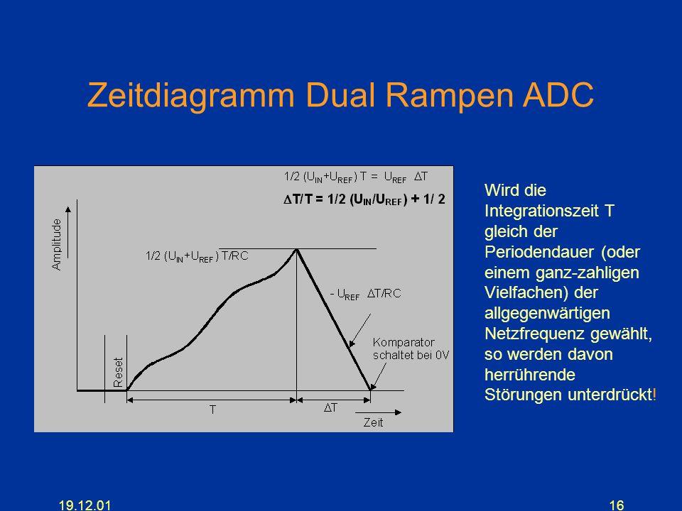Zeitdiagramm Dual Rampen ADC