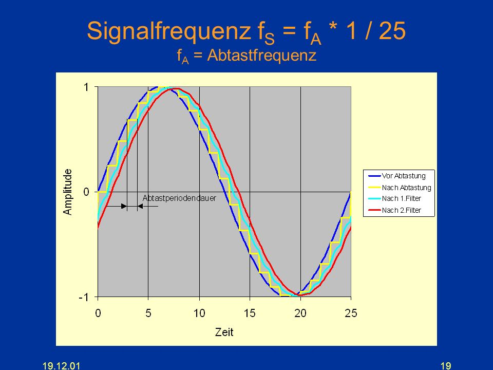 Signalfrequenz fS = fA * 1 / 25 fA = Abtastfrequenz