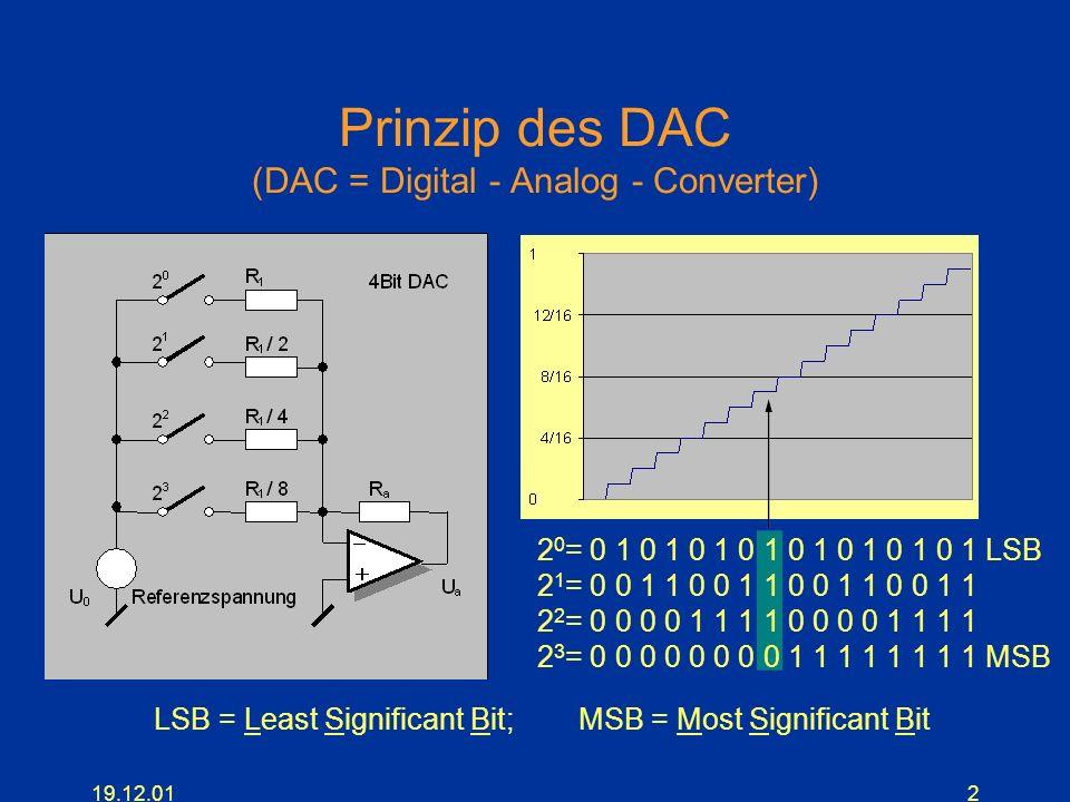 Prinzip des DAC (DAC = Digital - Analog - Converter)