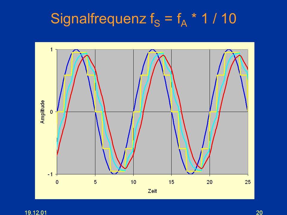 Signalfrequenz fS = fA * 1 / 10