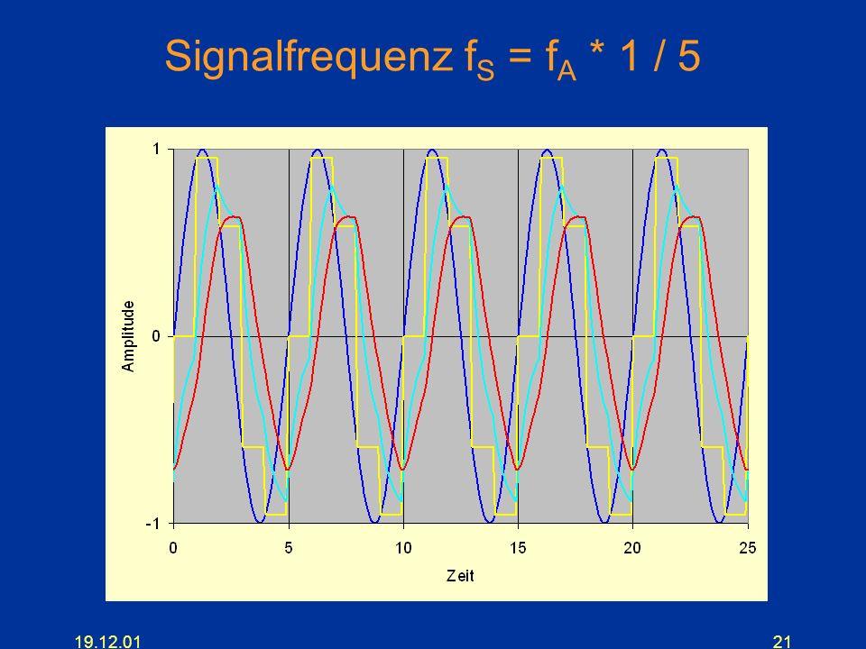 Signalfrequenz fS = fA * 1 / 5