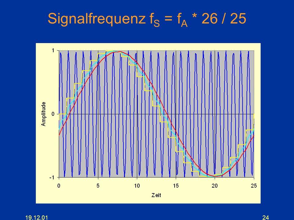 Signalfrequenz fS = fA * 26 / 25