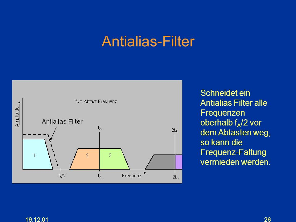 Antialias-FilterSchneidet ein Antialias Filter alle Frequenzen oberhalb fA/2 vor dem Abtasten weg, so kann die Frequenz-Faltung vermieden werden.