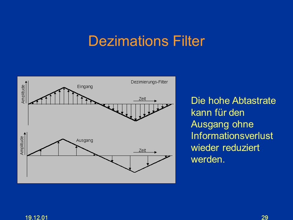 Dezimations Filter Die hohe Abtastrate kann für den Ausgang ohne Informationsverlust wieder reduziert werden.