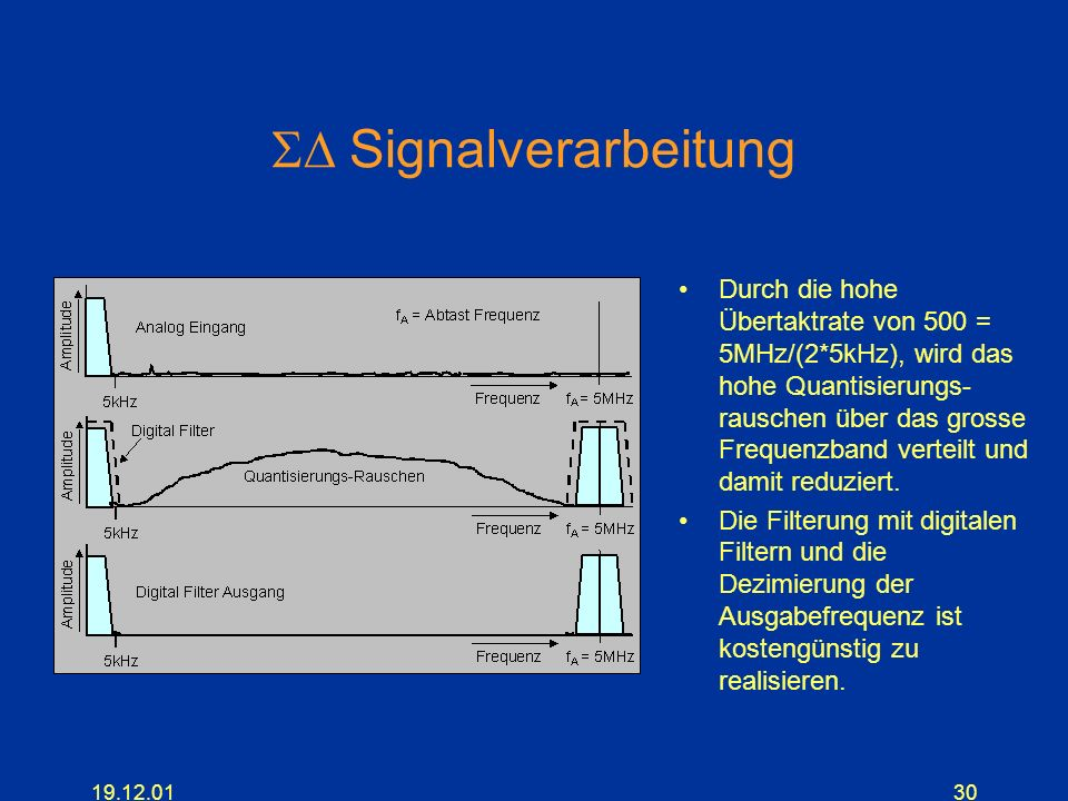 SD Signalverarbeitung