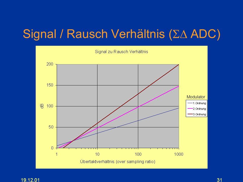 Signal / Rausch Verhältnis (SD ADC)