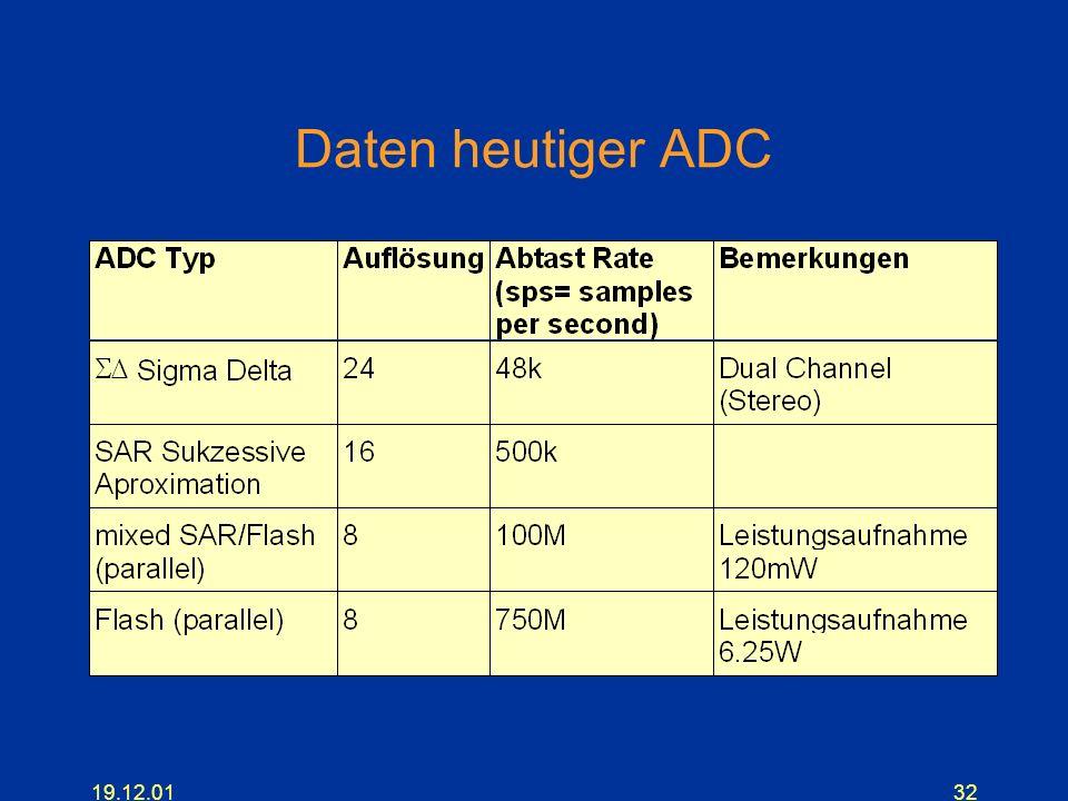 Daten heutiger ADC 19.12.01