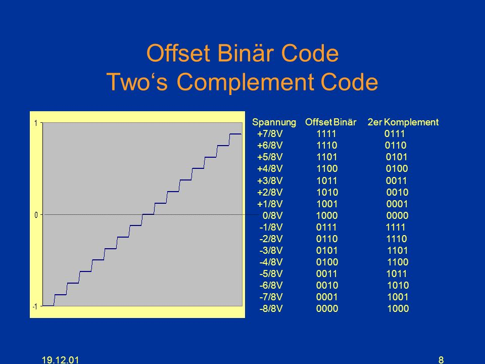 Offset Binär Code Two's Complement Code