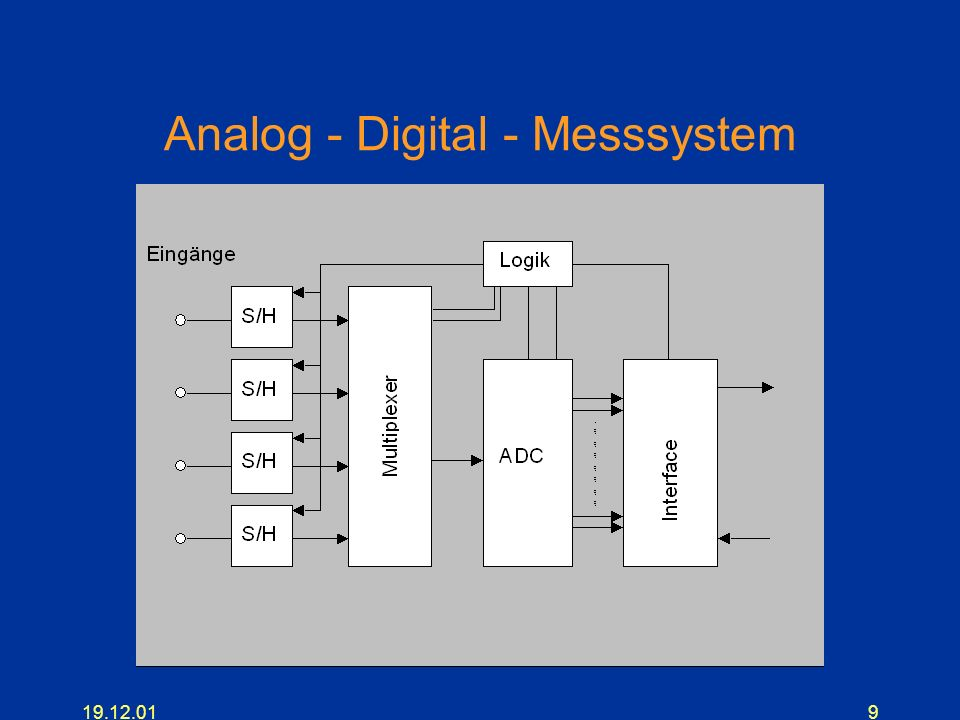 Analog - Digital - Messsystem