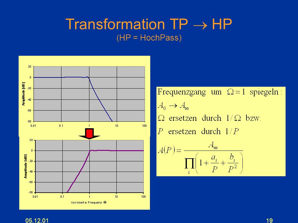 Transformation TP  HP (HP = HochPass)