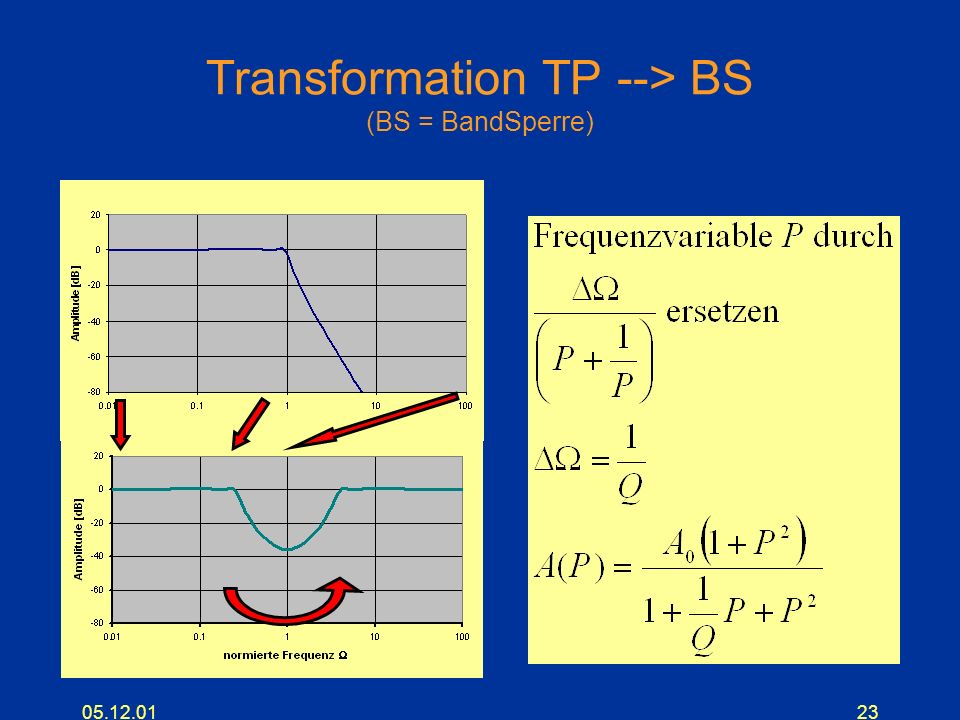 Transformation TP --> BS (BS = BandSperre)