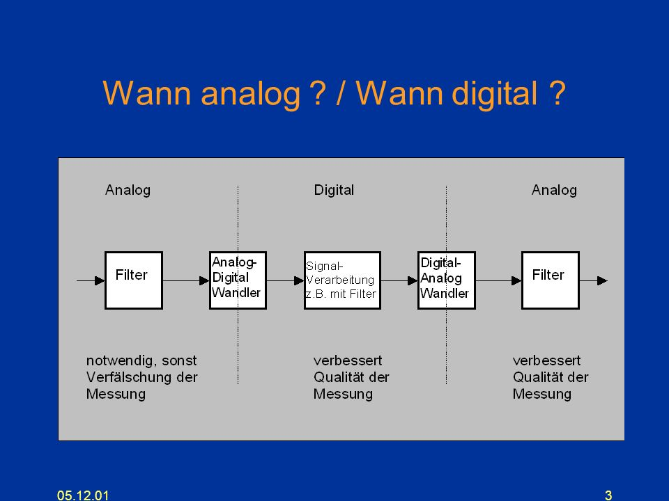 Wann analog / Wann digital
