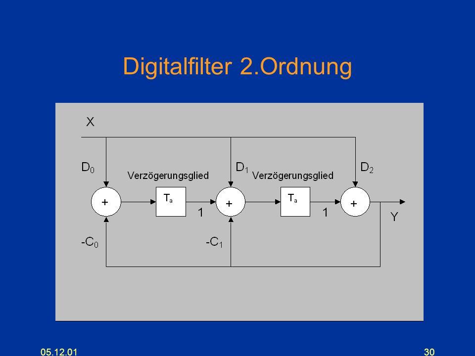 Digitalfilter 2.Ordnung