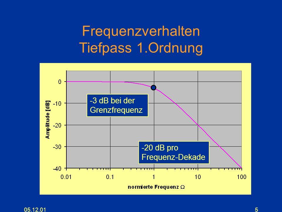 Frequenzverhalten Tiefpass 1.Ordnung