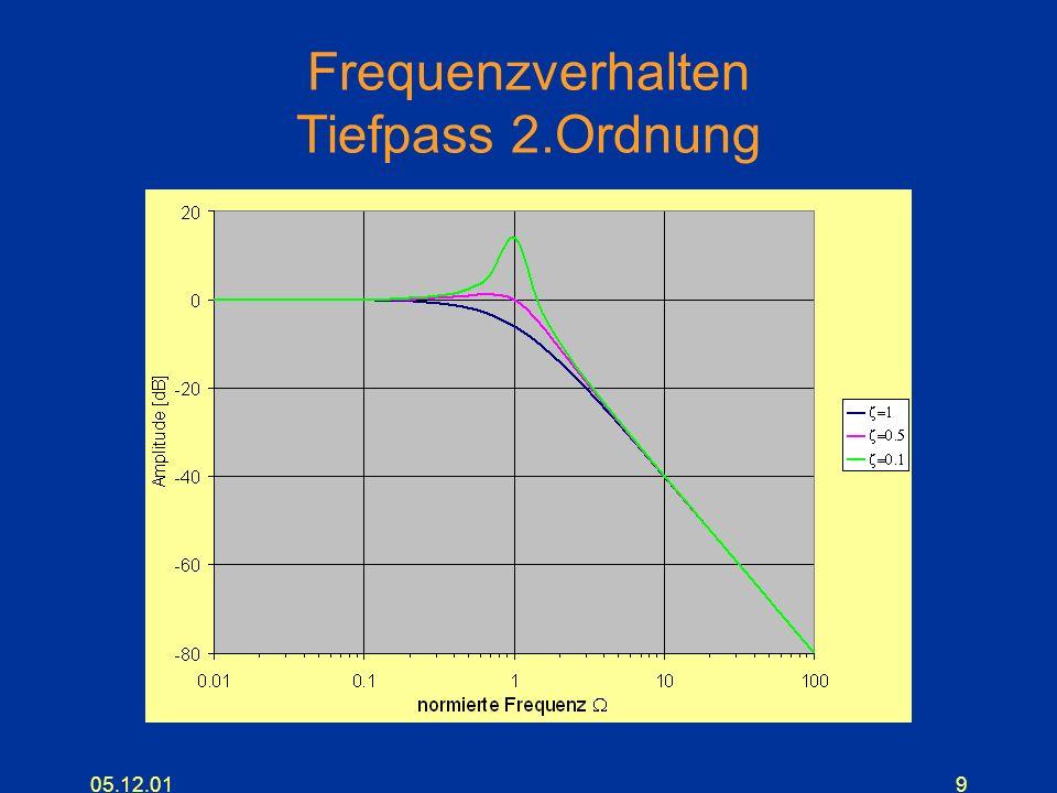 Frequenzverhalten Tiefpass 2.Ordnung