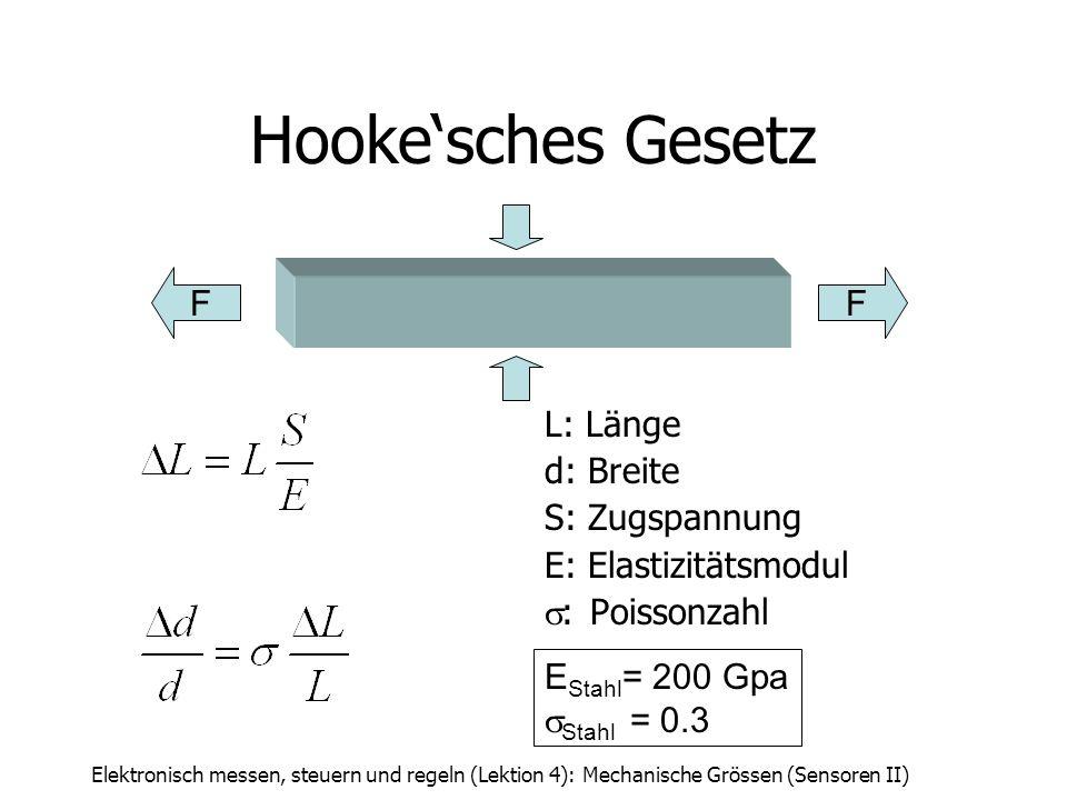 Hooke'sches Gesetz F F L: Länge d: Breite S: Zugspannung