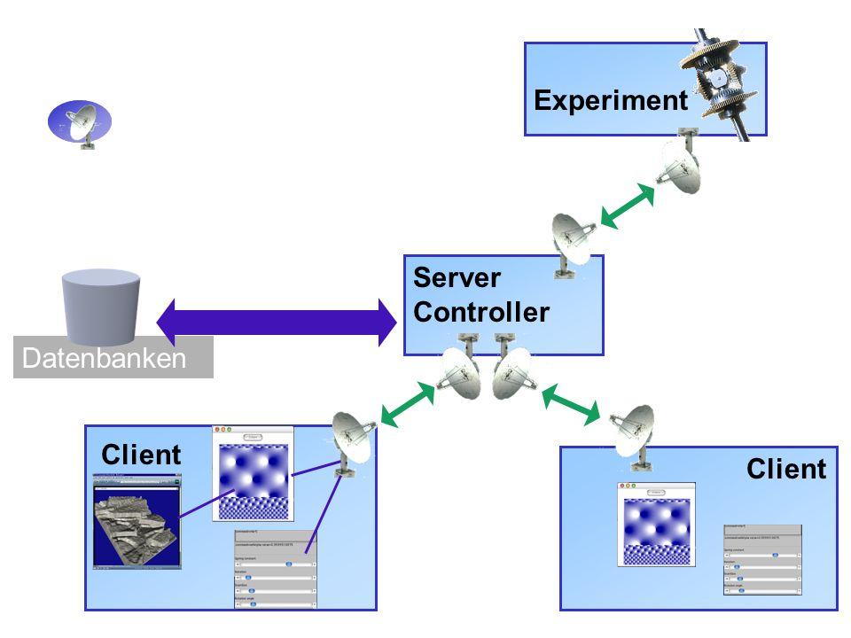 Experiment Server Controller Datenbanken Client Client