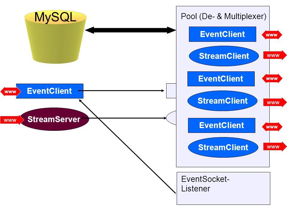 MySQL Pool (De- & Multiplexer) EventClient StreamClient EventClient