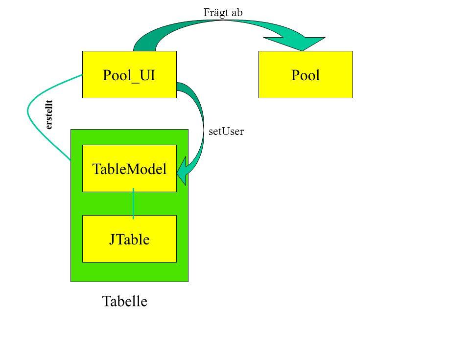Pool_UI Pool TableModel JTable Tabelle Frägt ab setUser erstellt