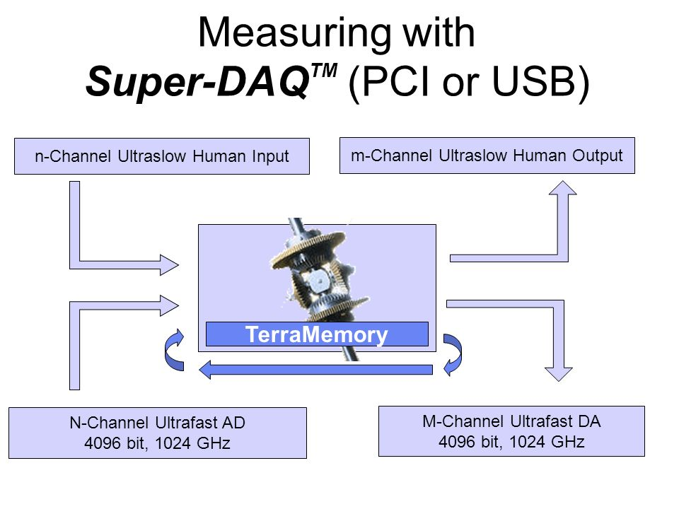 Measuring with Super-DAQTM (PCI or USB)