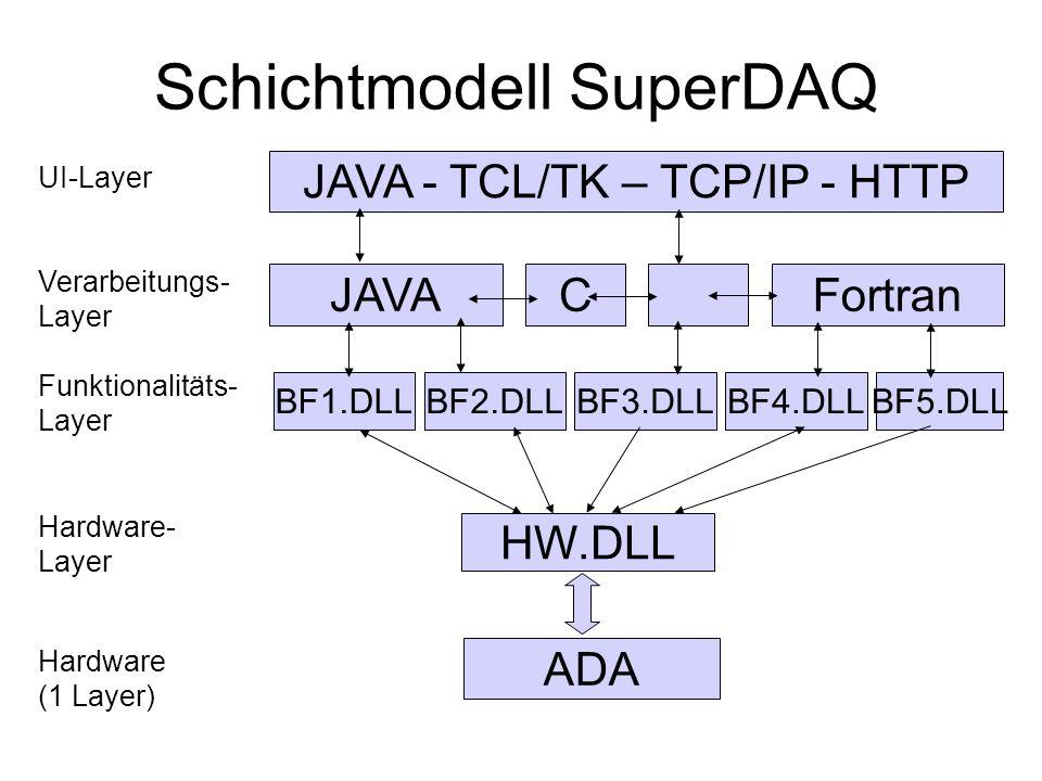 Schichtmodell SuperDAQ
