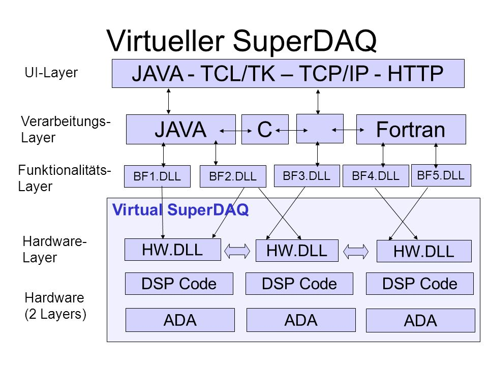 JAVA - TCL/TK – TCP/IP - HTTP