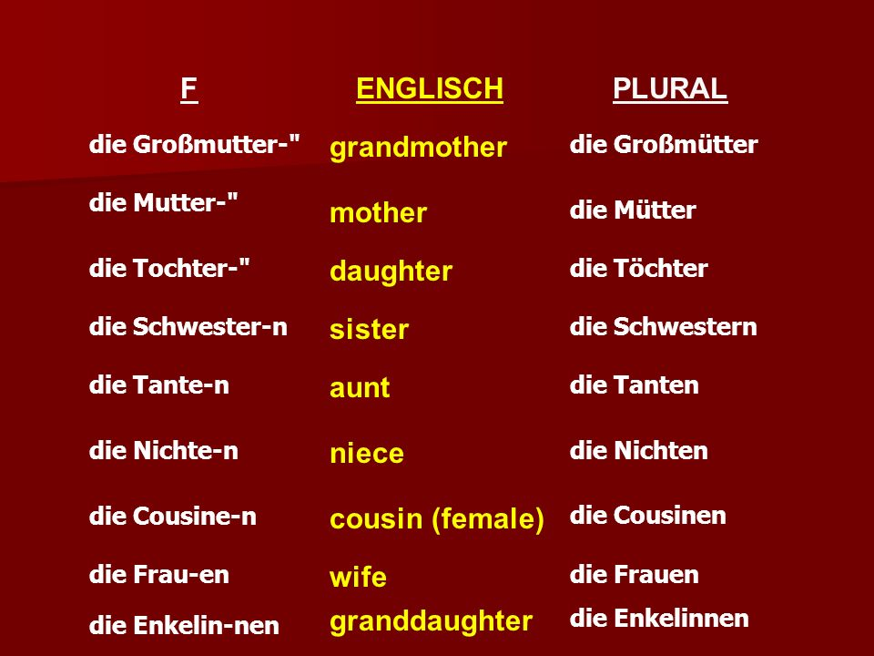 F ENGLISCH PLURAL grandmother mother daughter sister aunt niece