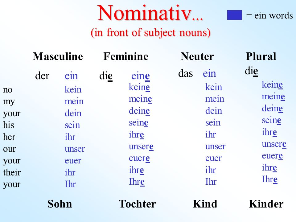 Nominativ... (in front of subject nouns)