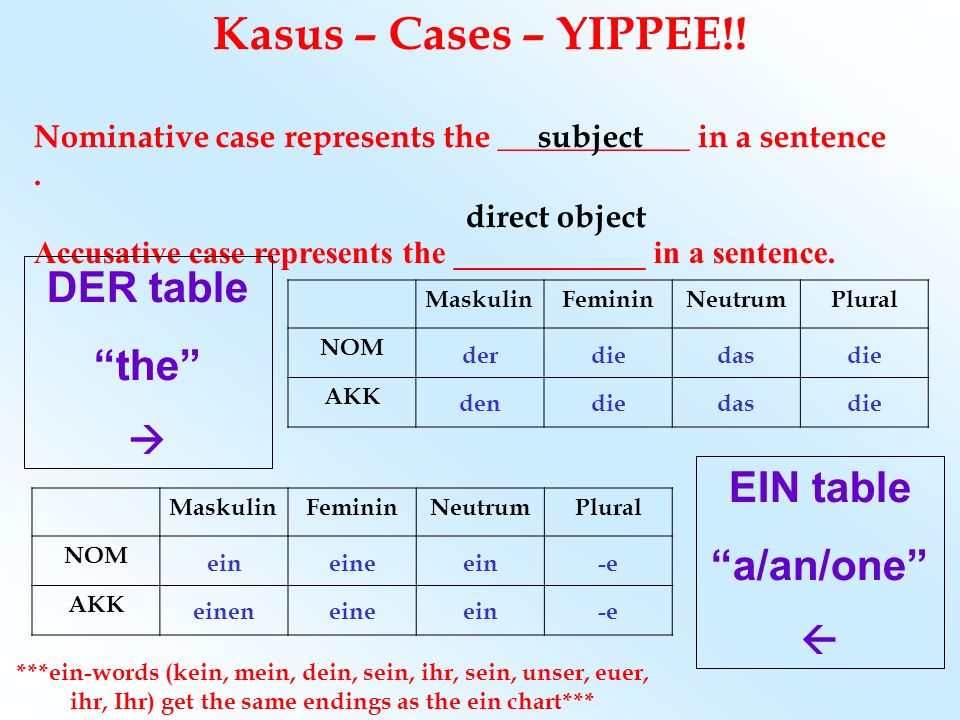 Kasus – Cases – YIPPEE!! DER table the EIN table a/an/one  