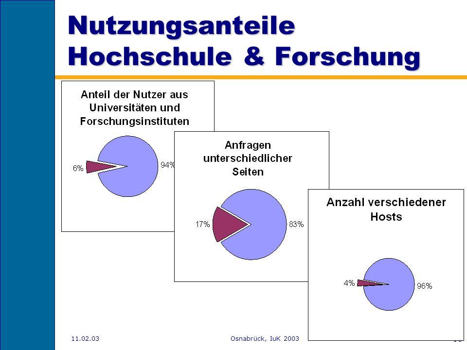 Nutzungsanteile Hochschule & Forschung