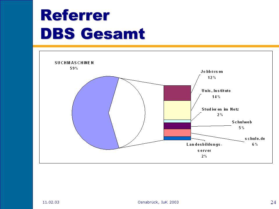 Referrer DBS Gesamt 11.02.03 Osnabrück, IuK 2003