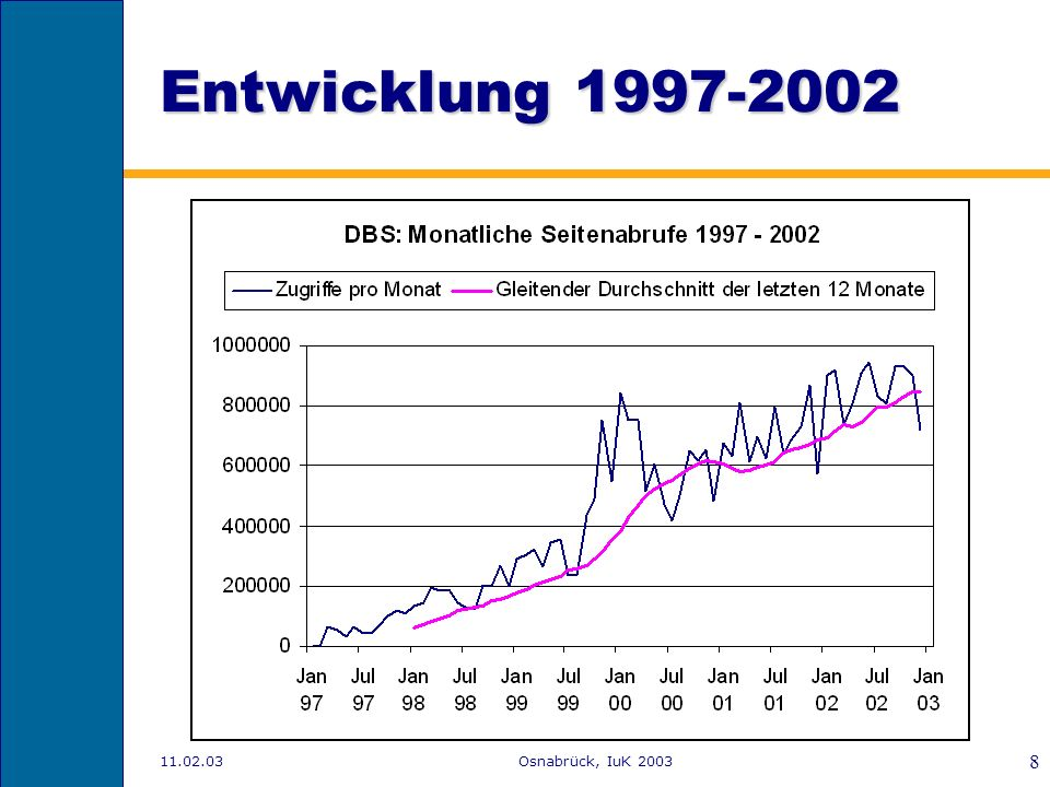 Entwicklung 1997-2002 11.02.03 Osnabrück, IuK 2003