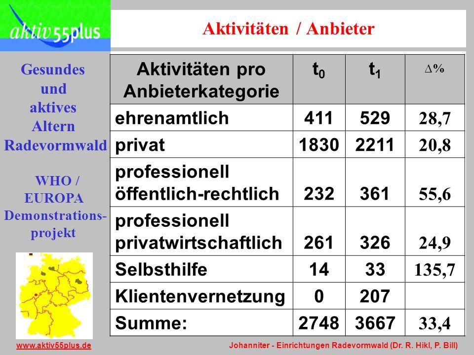 Aktivitäten / Anbieter