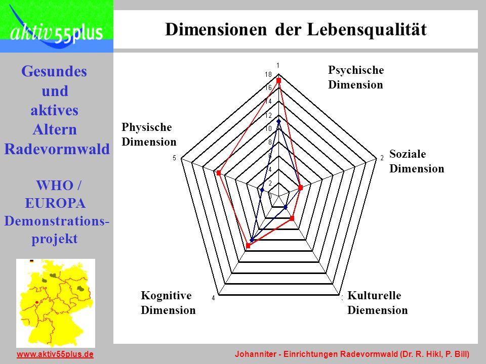 Dimensionen der Lebensqualität