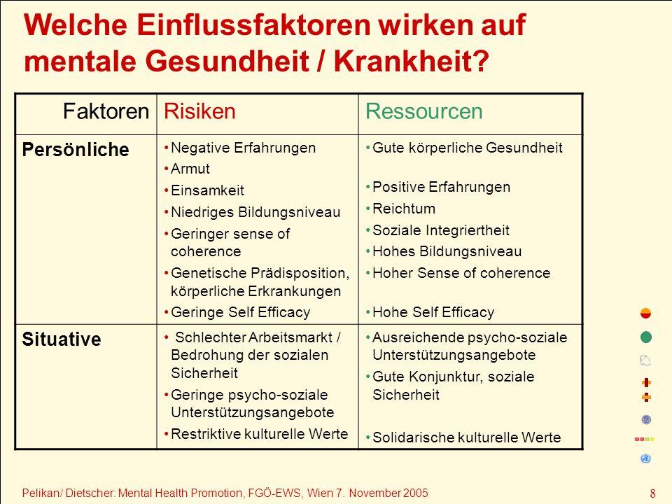 Welche Einflussfaktoren wirken auf mentale Gesundheit / Krankheit