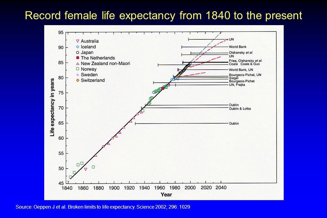 Record female life expectancy from 1840 to the present